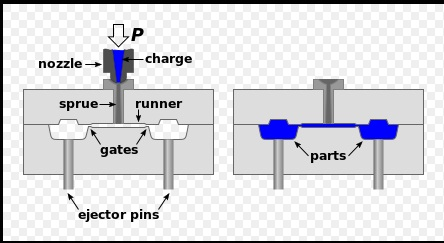 Principle Of Injection Moulding