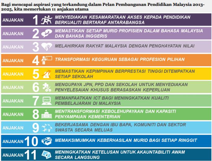 Sk Anak Anak Angkatan Tentera Pelan Pembangunan Pendidikan Malaysia Pppm