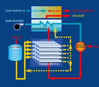 A Basic Overview Of Fuel Cell Technology.