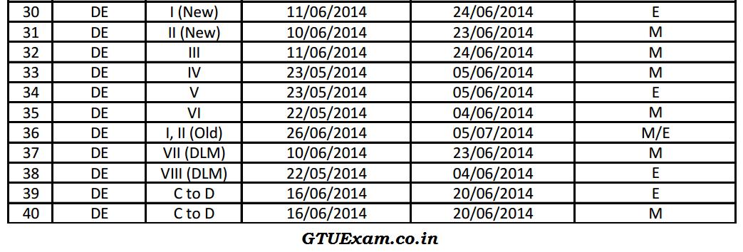 GTU Diploma Engineering Summer 2014 Exam Dates
