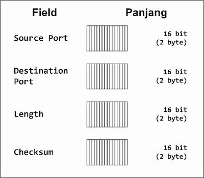 Gambar 2. Header Protokol UDP
