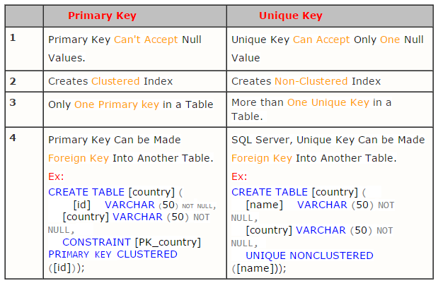 primary key Primary key vs unique key a column or a set of columns, which can be used to identify or access a row or a set of rows in a database is called a key a.