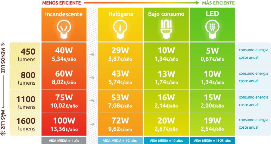 Eficiencia energ tica en el hogar ahorro de iluminaci n for Tabla equivalencia led vatios