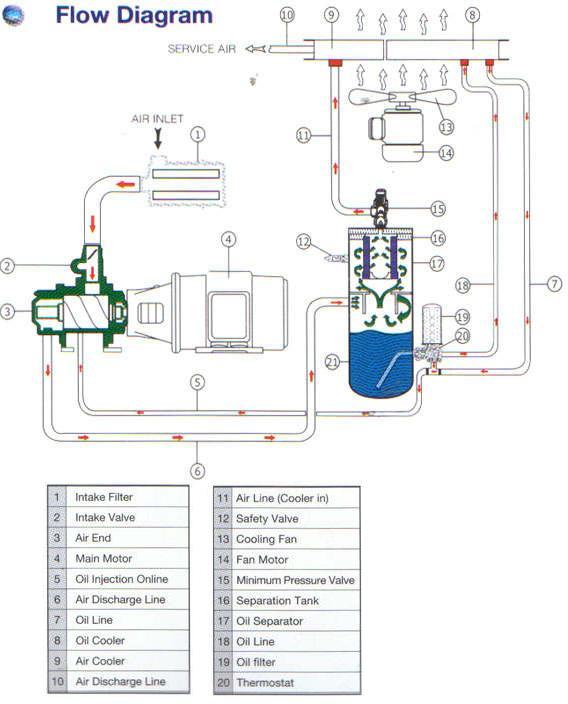 Profil my life prinsip kerja screw air compressor prinsip kerja screw air compressor ccuart Gallery