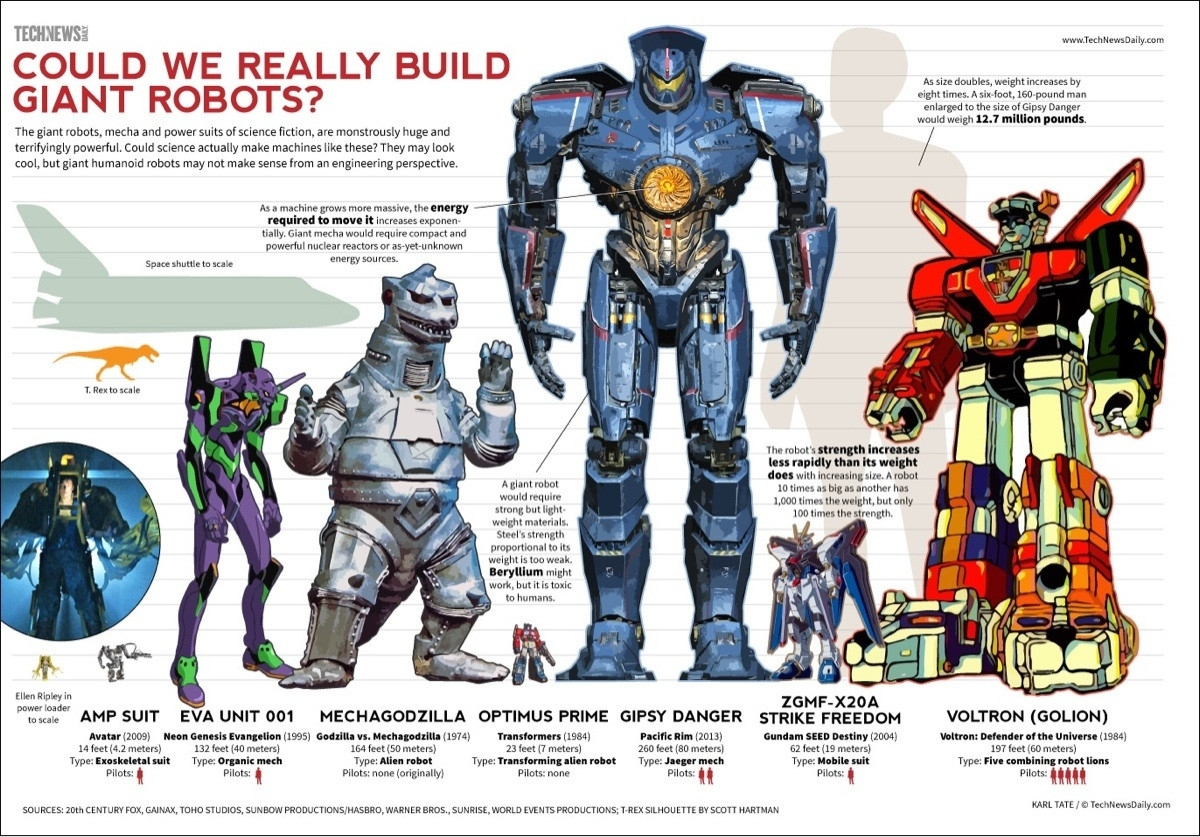 Could We Really Build Giant Robots Giant Robot Size Chart