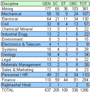 Coal India MT Vacancy 2012