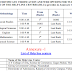 TS Edcet 2016 1st Final Phase Certificate Verification,Web Options Dates