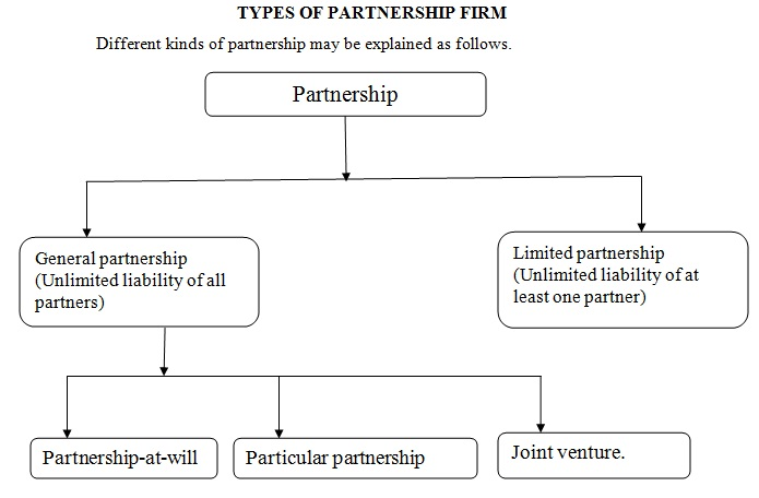 the liabilities of partners and minor The general partners own and operate the business and assume liability for the partnership, while the limited partners serve as investors only they have no control over the company and are not subject to the same liabilities as the general partners.