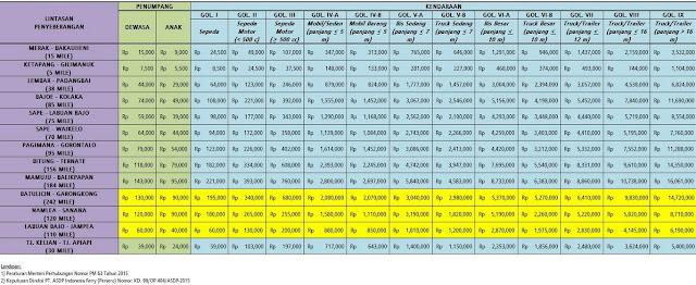 Tabel Harga Tiket Penyeberangan Kapal Ferry ASDP Indonesia 2015