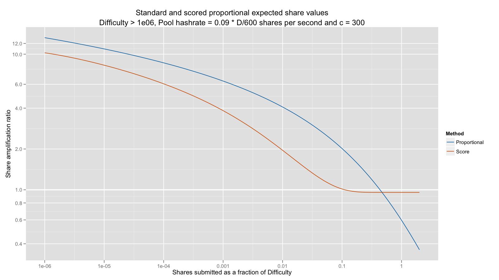 Meni rosenfeld bitcoin chart