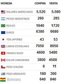 Cotizaciones de principales Monedas extranjeras en Paraguay