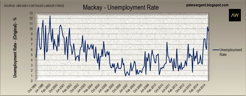 mackay-unemployment rate