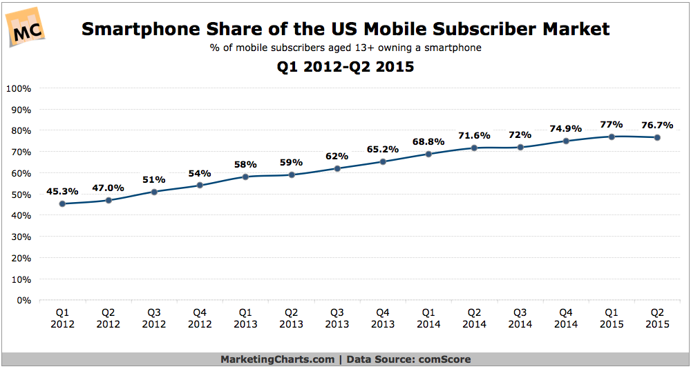 US smartphone growth 2012 to 2015 ~ Online Marketing Trends