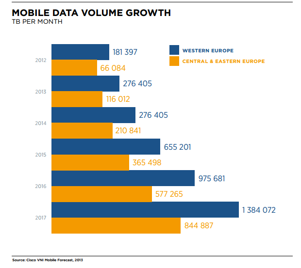 Digital data growth: Smartphone vs Tablets