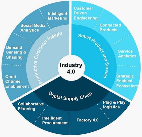 Industry 4.0 related