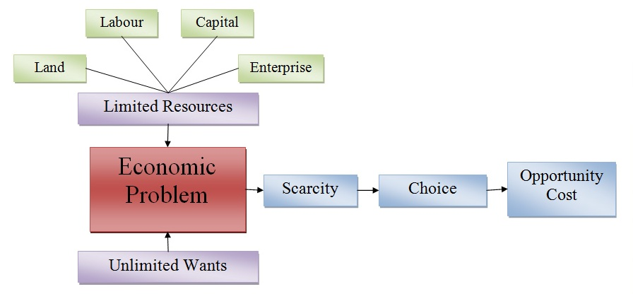 an introduction to the economic choices and economic costs 31 how markets work  the basic economic problem costs and benefits of economic choices, including opportunity costs.