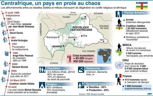 Centrafricaine, un pays en proie au chaos
