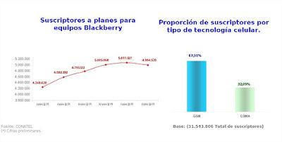 Datos de la Comisión Nacional de Telecomunicaciones divulgados en agosto de 2013 reportaron, por primer vez en el país, una caída del número de suscriptores a planes para equipos Blackberry, el cual decreció de 5.077.177 a 4.994.520. Las estimaciones de la Comisión adjudican la misma a desincorporaciones y preferencia por parte de los clientes a otros smartphone. En cuanto a tecnologías, el reporte cifra que un 32,09% del total de líneas en el país es CDMA y un 67,91 son GSM. Sostiene Conatel que el total de suscriptores de telefonía móvil presentó un incremento de 4,10% al comparar el II