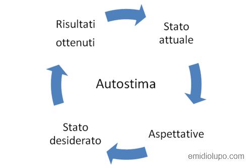 Autostima