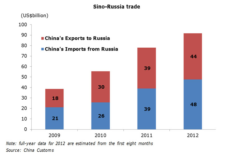 the role of exports in economic