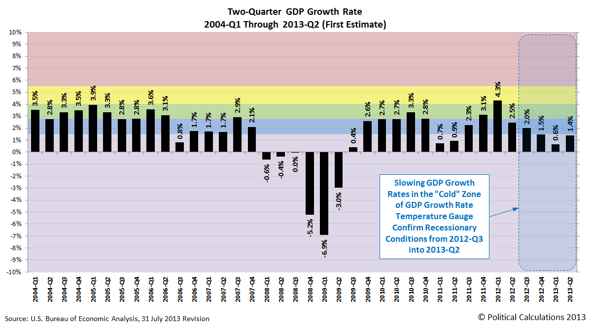 Two Quarter GDP Growth Rate Temperature Gauge, 2004Q1 Through 2013Q2 (First Estimate)