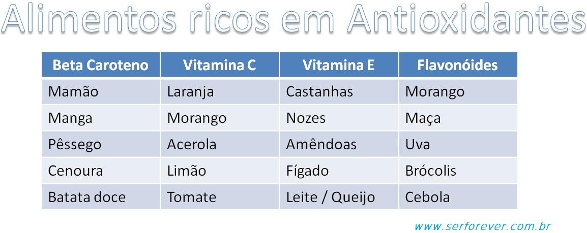 Universo forever antioxidantes x radicais livres - Antioxidantes alimentos ricos ...