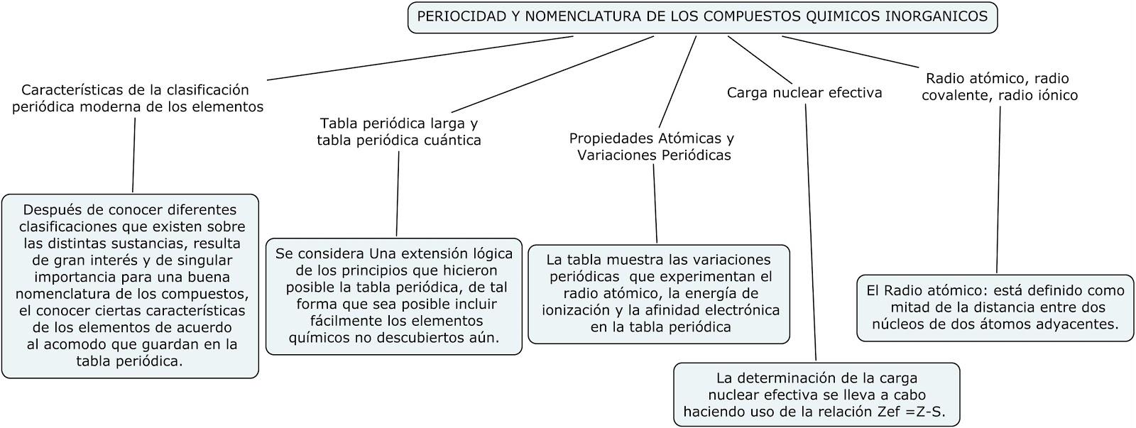 Quimica primer semestre 2012 publicado por yolimar parra en 1950 no hay comentarios urtaz Choice Image