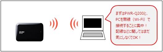 PWR-Q200とPCを無線LANで接続