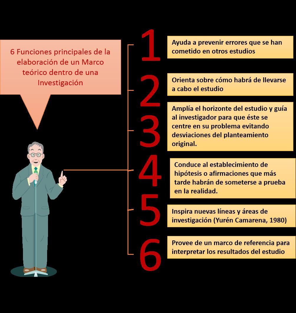 METODOLOGÍA DE INVESTIGACIÓN - CONCEPTOS: Marco Teórico