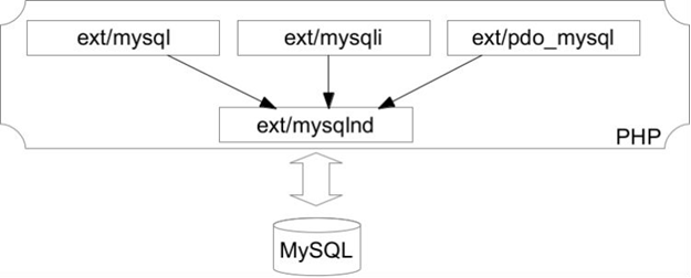 What is PHP's MySQLnd and How It Performs Easy Read/Write Splitting?
