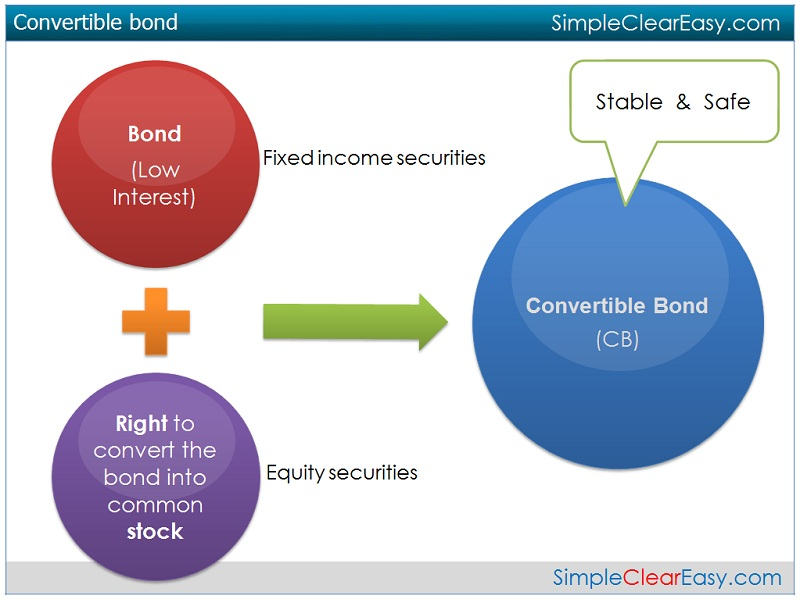 convertible debt In finance, a convertible bond or convertible note or convertible debt (or a convertible debenture if it has a maturity of greater than 10 years) is a type of bond.