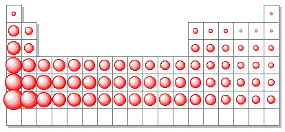 Quimica en un grupo cualquiera el radio atmico aumenta de arriba a abajo con la cantidad de niveles de energia al ser mayor el nivel de energa el radio atmico urtaz Gallery