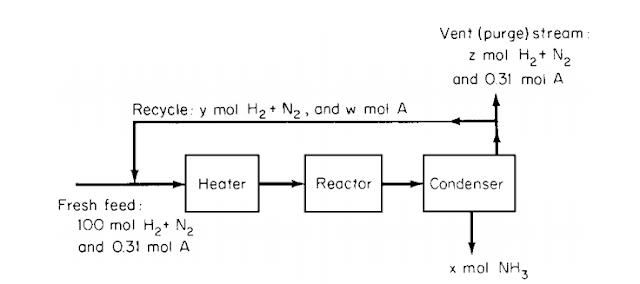 Bahan konstruksi teknik kimia phase transformation chemical 1tentukan basis perhitungan dan indikasi yang tidak diketahui the unknowns ccuart Gallery