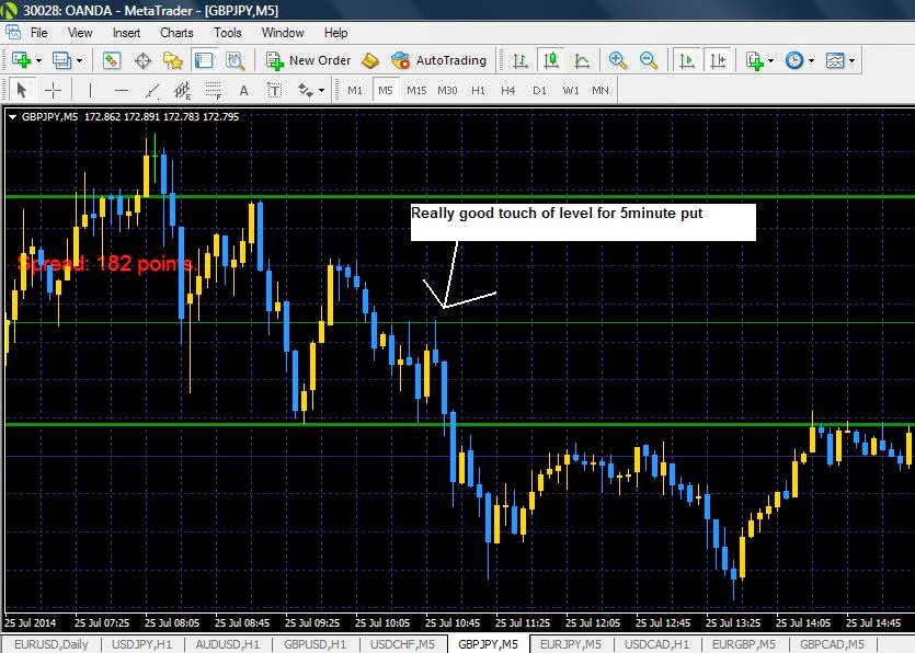 60 second trades - forex binary option trading strategy 2012