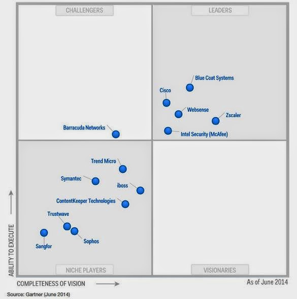 siem magic quadrant 2014 pdf