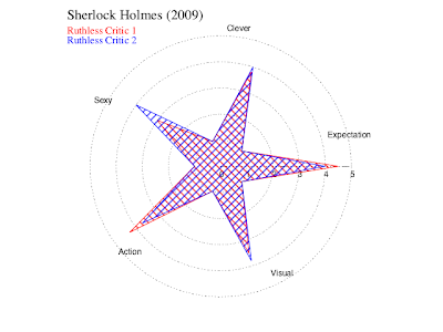 Judgement star for Sherlock Holmes (2009)
