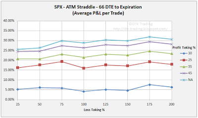 66 DTE SPX Short Straddle Summary Normalized Percent P&L Per Trade Graph