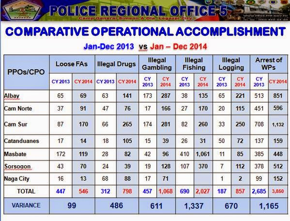PNP Bicol Comparative Operational Accomplishment