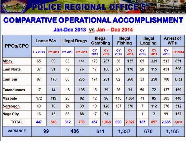 PNP Bicol Comparative Operational Accomplishment