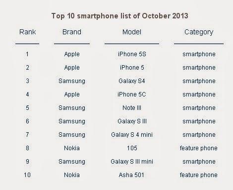 Secondo quanto riportato da uno studio di marketing di CounterPoint, gli smartphone di Apple sono i più venduti al mondo nel mese di ottobre 2013