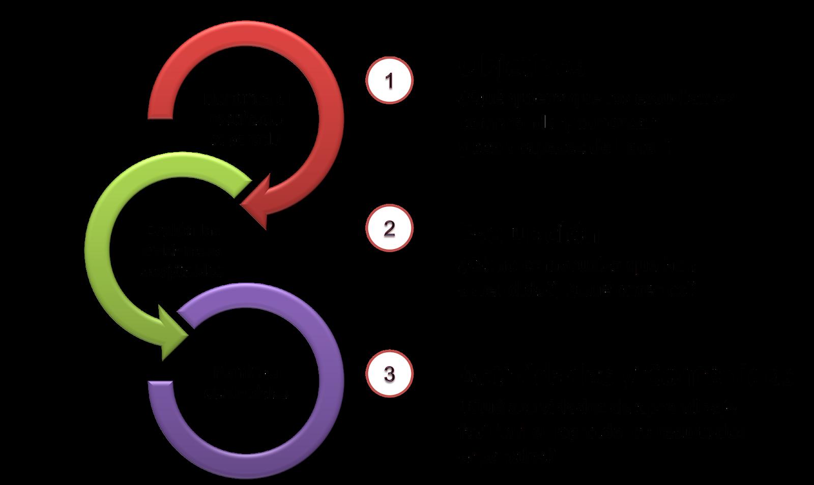 Diseño instruccional (online y MOOC) - Guía de 6 pasos - Enseñanza ...