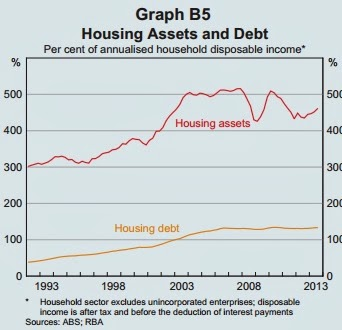 Housing assets and debt
