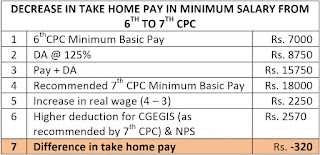 decrease+salary+in+7th+cpc