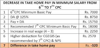decrease+salary+in+7th+cpc