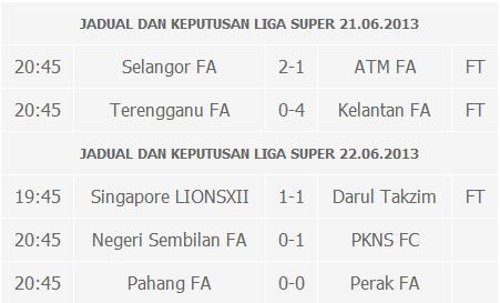 keputusan liga super 21 jun, liga super 22 jun 2013, keputusan liga super 22 jun 2013, liga super malaysia 2013, liga super malaysia, keputusan lions xii vs johor darul takzim, johor vs lions singapore 22 jun, keputusan liga super kelantan vs terengganu 21 jun 2013, pahang vs perak 21 jun