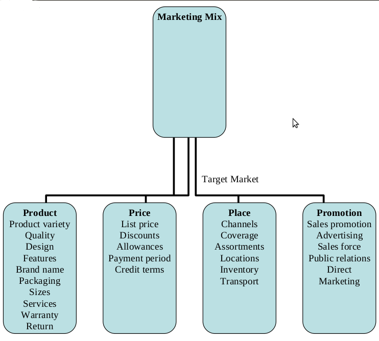 Variables Under Each P of Marketing Mix (Adapted from Philip Kotler)