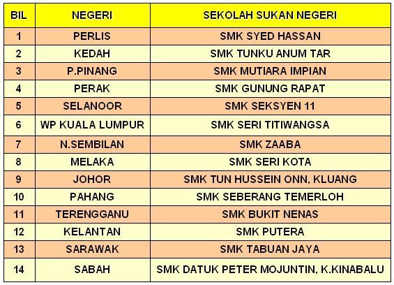 Program Pembangunan Bola Sepak Negara Sekolah Sukan Negeri Ssn Kementerian Pelajaran Malaysia