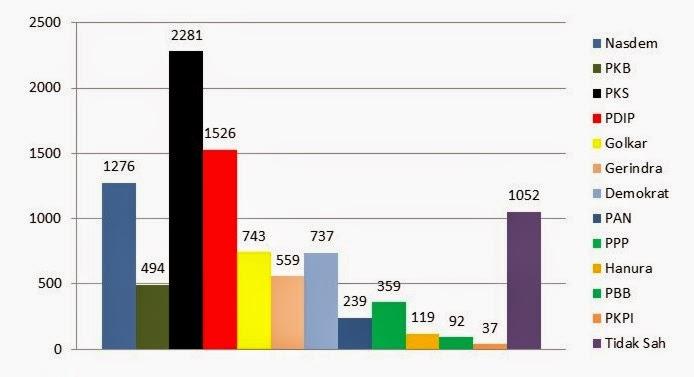 18 03 % dan nasdem sebesar 15 08 % perhitungan suara akan dilanjutkan ...