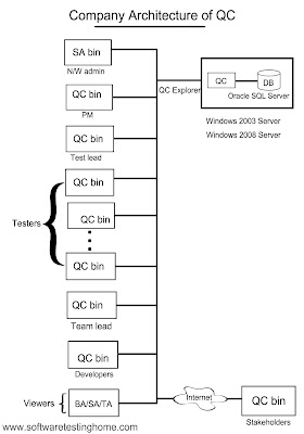 company architecture of qc