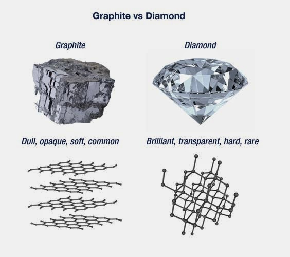 an analysis of the differences between diamond and graphite